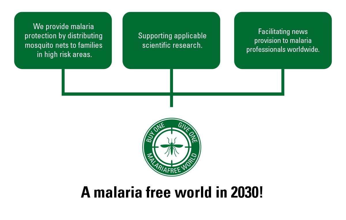 Malaria-free world