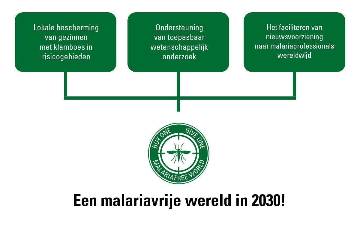 Malaria-free world in 2030