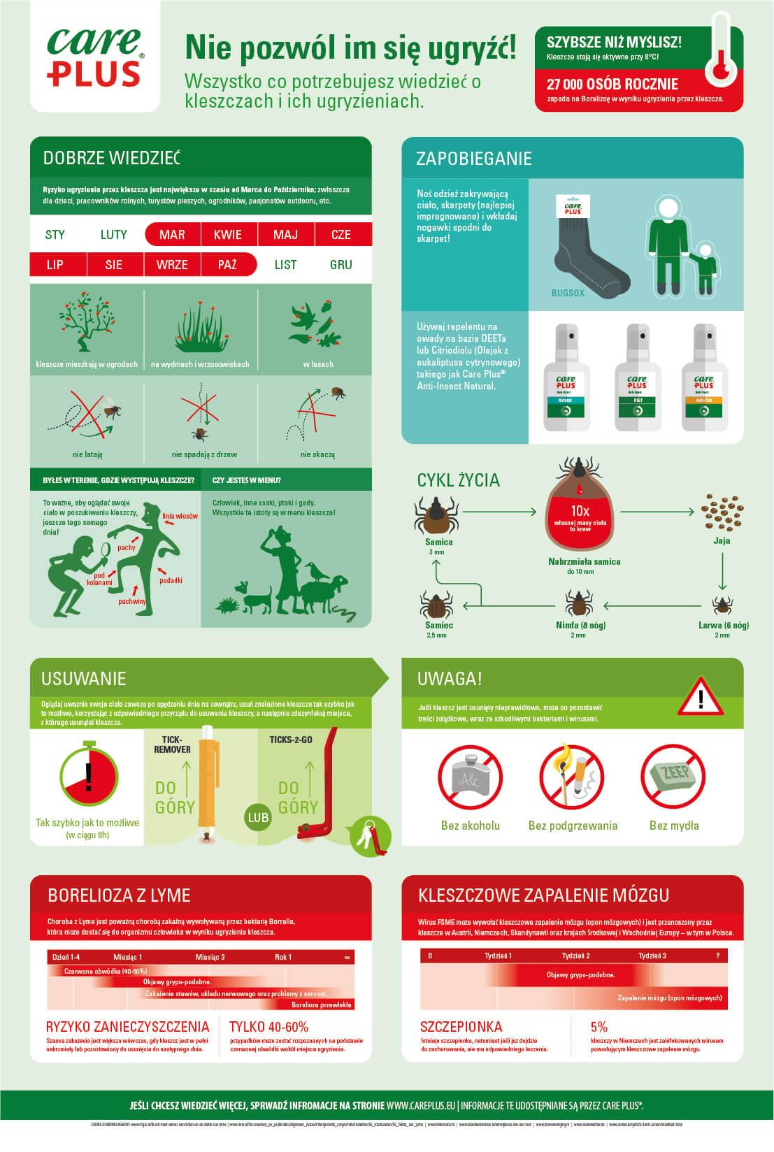 infographic mosquitos